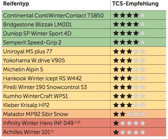 Der Grosse Tcs Winterpneu Test 2014